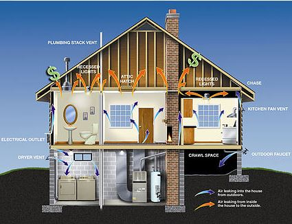 typical-air-leakage-in-a-home